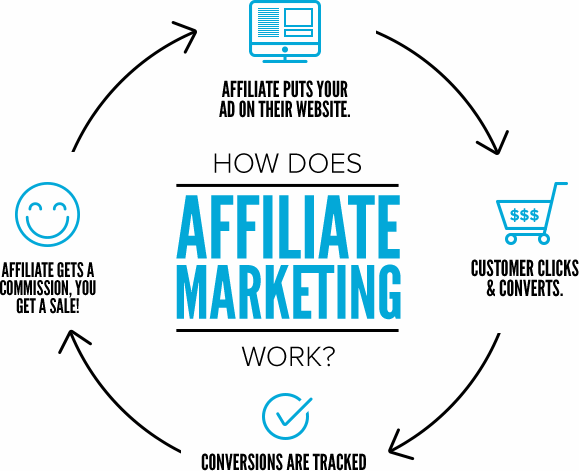 Hoe werkt affiliate marketing works-
